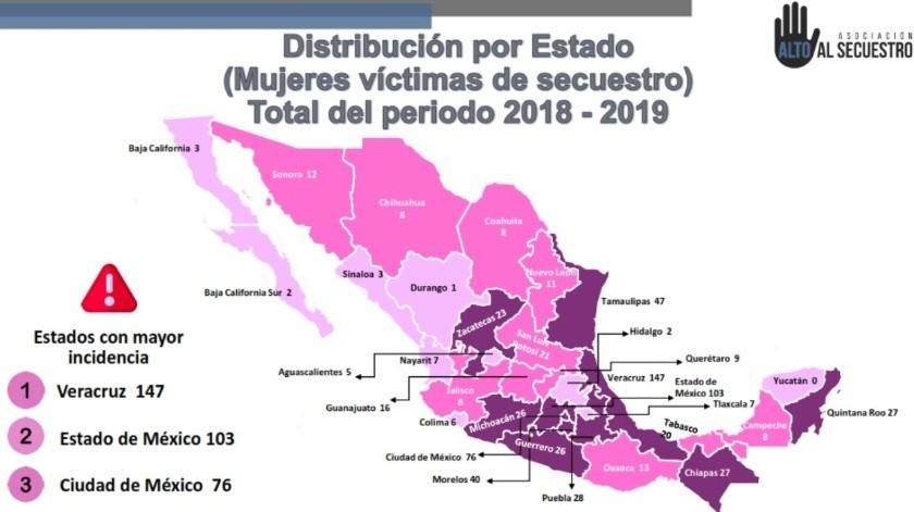 Según cifras de la organización el año antepasado se registraron un total de mil 834 privaciones ilegales de la libertad, de ellas 330 víctimas fueron mujeres, lo que equivale al 17.9%.(Foto: Twitter @altoalsecuestro)