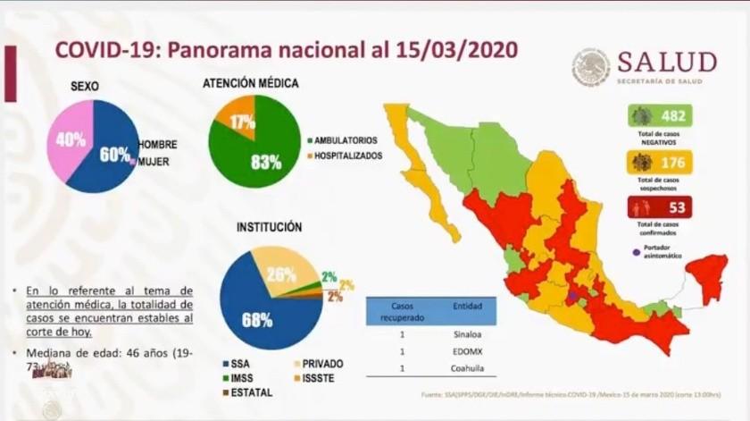 Confirma Salud 53 casos de coronavirus en México.