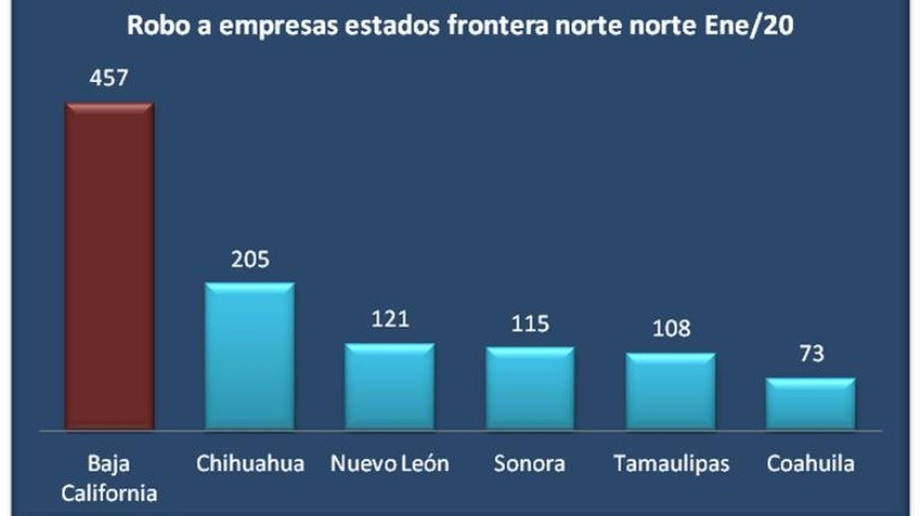 Pierde Baja California inversión por 20 MDD en el último trimestre(Cortesía)
