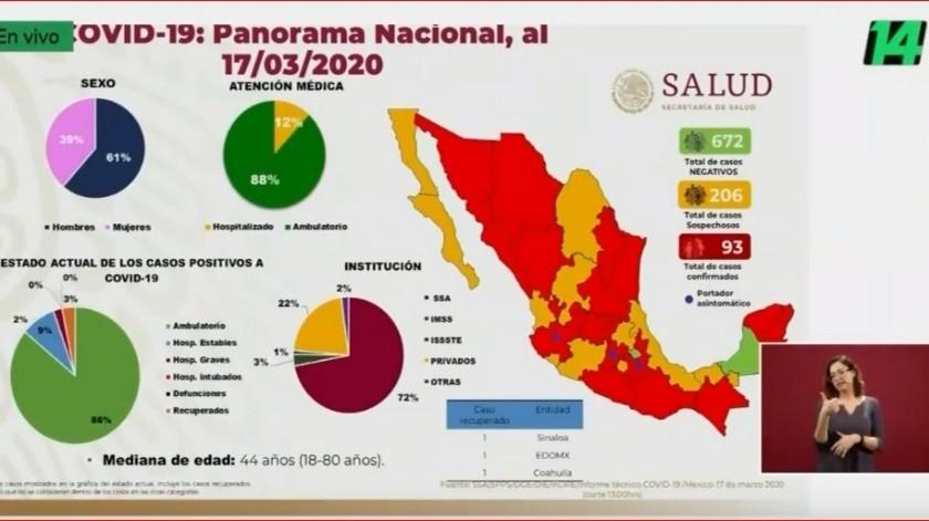 Suman 93 casos de coronavirus en México; Salud aún no cuenta los dos de Mexicali de hoy