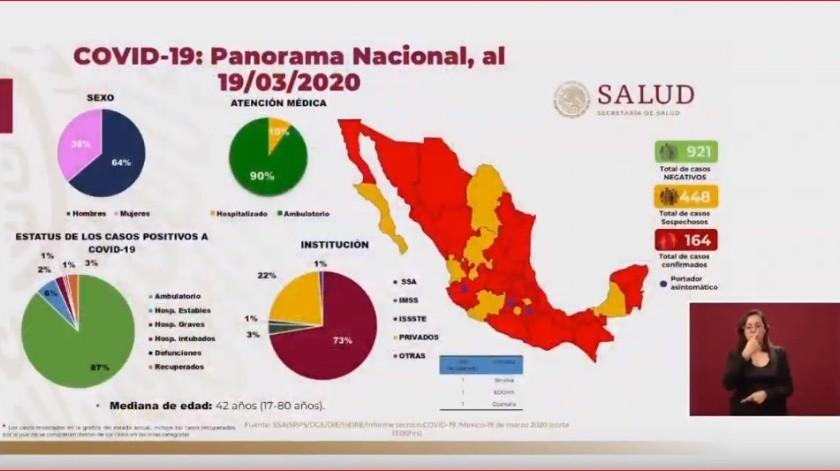 Un total de 164 casos de coronavirus se registran en México hasta este 19 de marzo del 2020, informó la Secretaría de Salud.