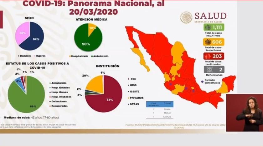 Suman 203 casos de coronavirus en México y dos fallecidos