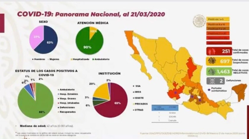 Suman 251 casos de coronavirus en México al corte del 21 de marzo(Secretaría de Salud)