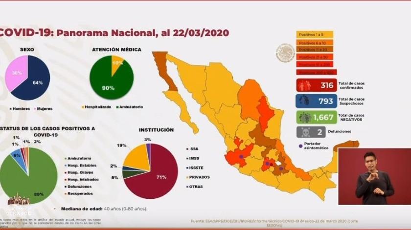 La Secretaría de Salud confirmó que van 316 casos de coronavirus en México y dos fallecimientos debido a la enfermedad.