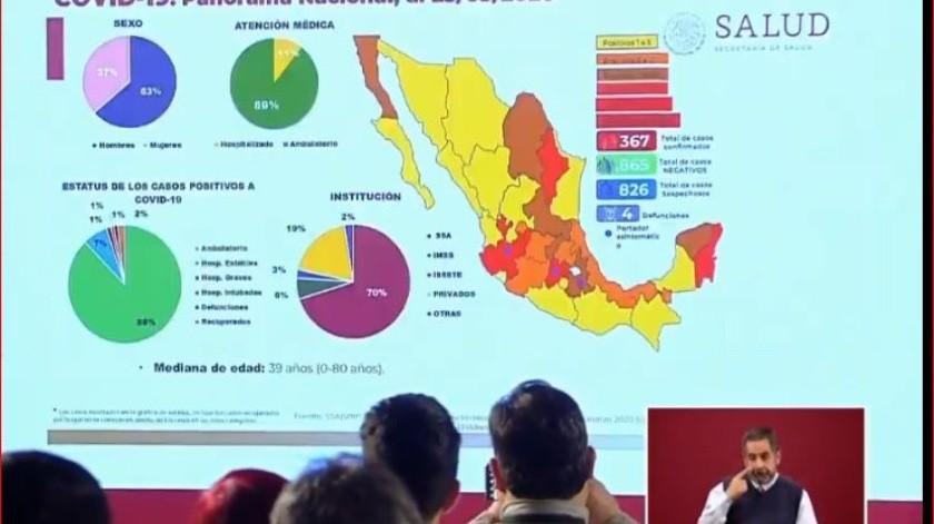 Suman 367 casos de coronavirus en México; 4 muertos