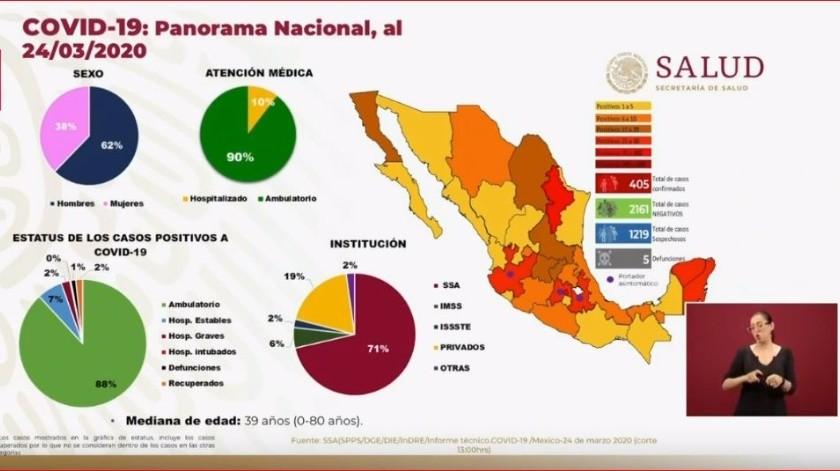 La Secretaría de Salud confirmó que van 5 personas fallecidas por coronavirus y 405 infectados.