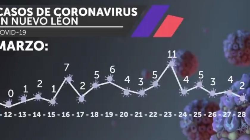 70 casos confirmados de Covid-19 en NL; 39 más por verificar en Indre(Twitter @JaimeRdzNL)