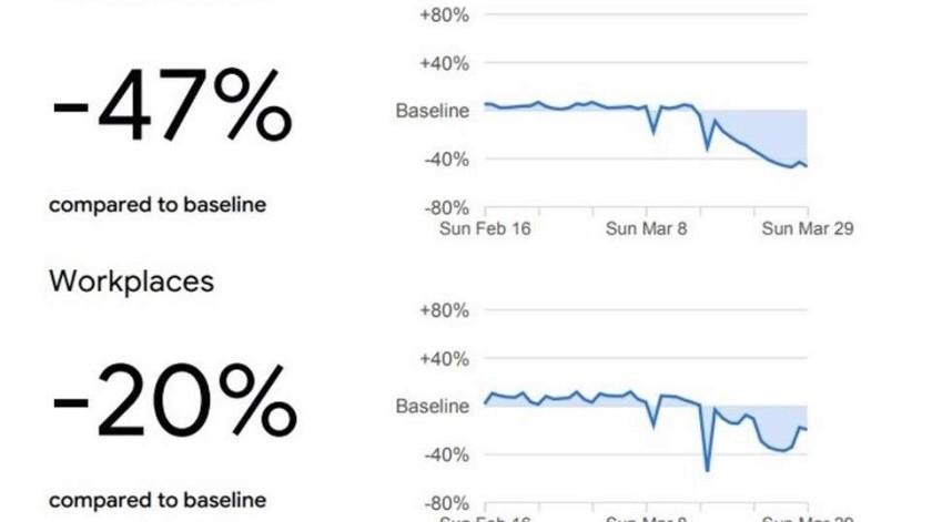 Google encuentra baja afluencia en sitios públicos