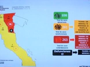 Siguen aumentando los casos de Covid-19 en Baja California.