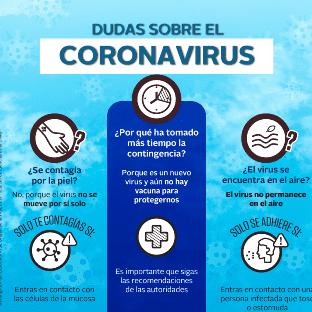 Dudas sobre el Coronavirus