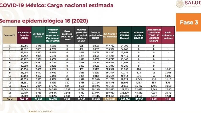 Hay 177 mil 730 casos estimados de Covid-19 en México: Salud(Secretaría de Salud)