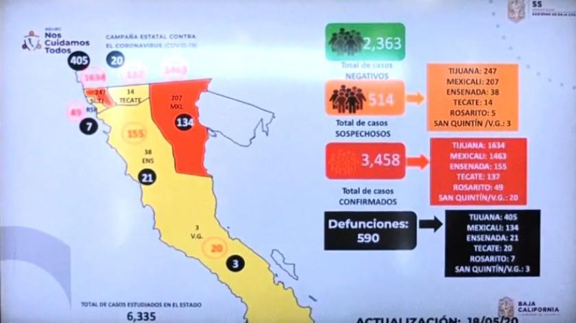 Hasta el momento hay 3 mil 458 enfermos de coronavirus,