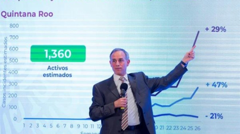 """Gobierno de México pide cambiar rumbo ante rebrotes de Covid-19; """"tenemos la mitad de la realidad"""": López-Gatell(EFE)"""