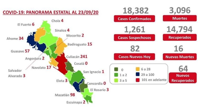 Cada vez son más los municipios sinaloenses avanzando a verde en el semáforo epidemiológico.(Especial)