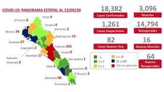 Cada vez son más los municipios sinaloenses avanzando a verde en el semáforo epidemiológico.