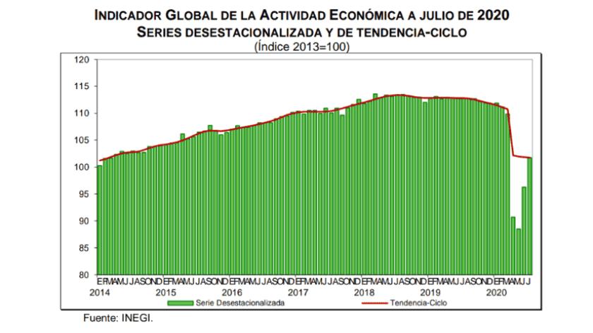 Indicador Global de la Actividad Económica mostró un aumento del 5.7% en julio