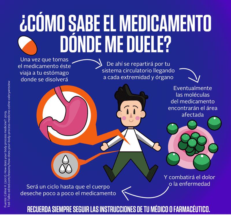 ¿Cómo sabe el medicamento dónde me duele?
