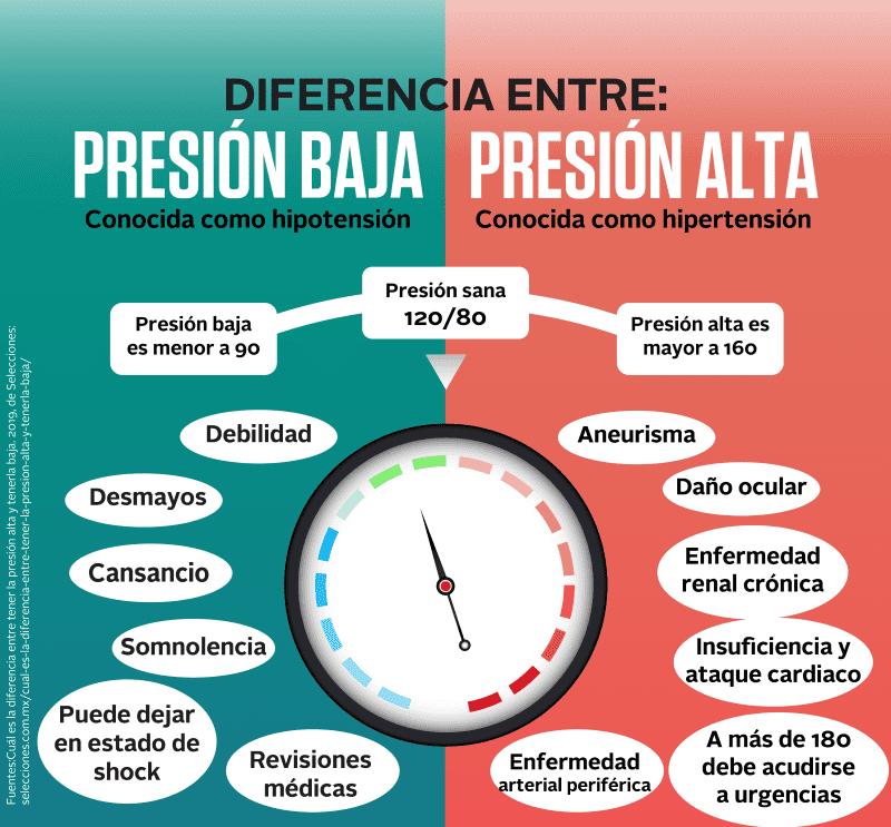 Diferencia entre presión alta y presión baja