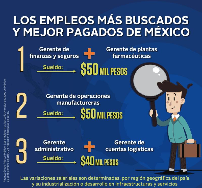 Los empleos más buscados y mejor pagados de México